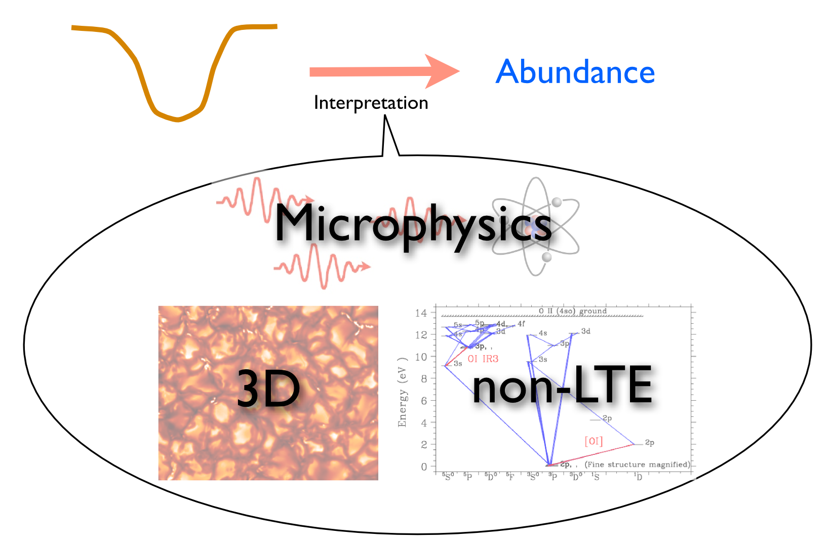 To achieve accurate stellar abundances we need the best possible physics.  This means accurate descriptions of the microphysics, coupled with realistic modelling of the atmospheric structure in three dimensions and radiative transfer beyond the classical assumption of local thermodynamical equilibrium (LTE).
