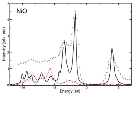 Spectral function of the TM 3d states and O 2p states in NiO