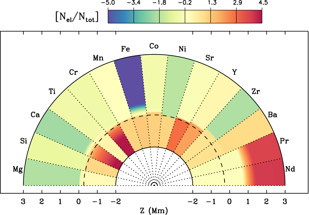 Stellar magnetic fields and surface structure department of abundances of different elements are shown as a function of height in the stellar atmosphere the colour code corresponds to pooptronica