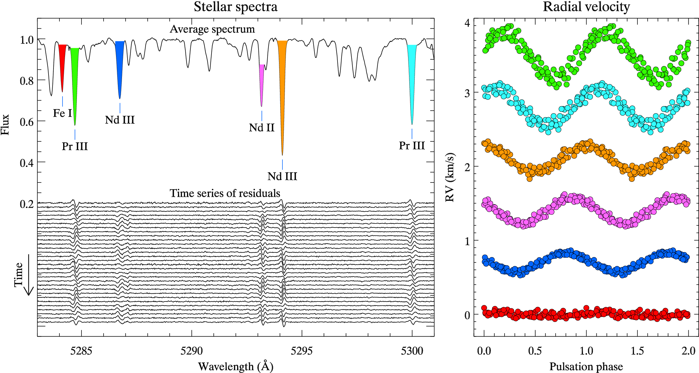 Stellar magnetic fields and surface structure department of the time resolved spectra of a rapidly oscillating ap star left the average spectrum and time evolution of the residuals pulsations are very weak in pooptronica