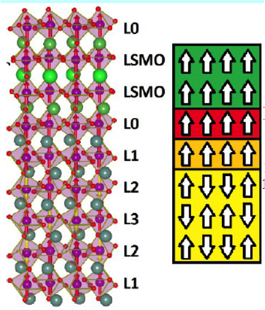 Geometry and magnetic structure of LSMO/YMnO3 interface.